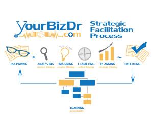 strategic-process